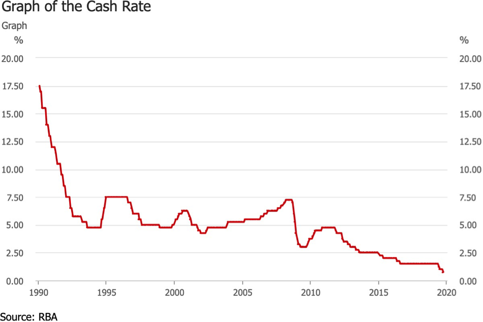 RBA Announcement – Cash Rate at an all-time low